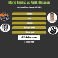 Mario Engels vs Rurik Gislason h2h player stats