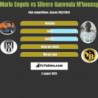 Mario Engels vs Silvere Ganvoula M'boussy h2h player stats
