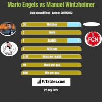 Mario Engels vs Manuel Wintzheimer h2h player stats