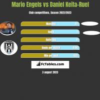 Mario Engels vs Daniel Keita-Ruel h2h player stats