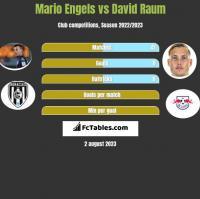 Mario Engels vs David Raum h2h player stats