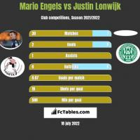 Mario Engels vs Justin Lonwijk h2h player stats