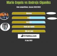 Mario Engels vs Andrejs Ciganiks h2h player stats