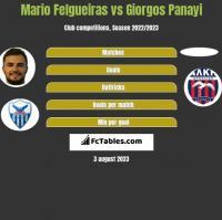 Mario Felgueiras vs Giorgos Panayi h2h player stats