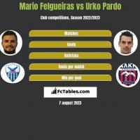Mario Felgueiras vs Urko Pardo h2h player stats