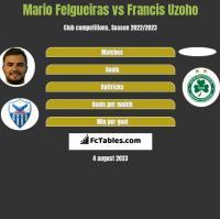 Mario Felgueiras vs Francis Uzoho h2h player stats