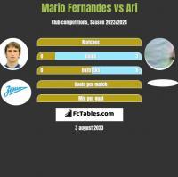 Mario Fernandes vs Ari h2h player stats