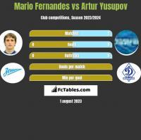 Mario Fernandes vs Artur Yusupov h2h player stats
