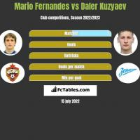 Mario Fernandes vs Daler Kuzyaev h2h player stats
