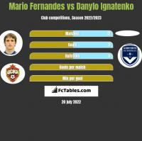 Mario Fernandes vs Danylo Ignatenko h2h player stats