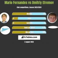 Mario Fernandes vs Dmitriy Efremov h2h player stats