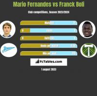 Mario Fernandes vs Franck Boli h2h player stats