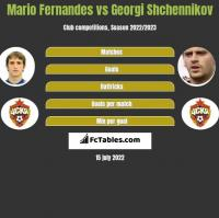 Mario Fernandes vs Georgi Shchennikov h2h player stats