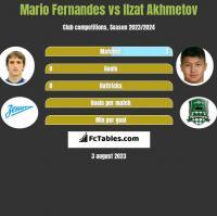 Mario Fernandes vs Ilzat Akhmetov h2h player stats