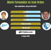 Mario Fernandes vs Ivan Ordec h2h player stats