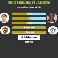 Mario Fernandes vs Joaozinho h2h player stats