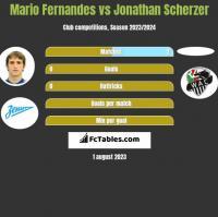 Mario Fernandes vs Jonathan Scherzer h2h player stats