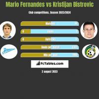 Mario Fernandes vs Kristijan Bistrovic h2h player stats