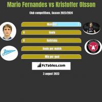 Mario Fernandes vs Kristoffer Olsson h2h player stats