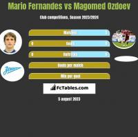 Mario Fernandes vs Magomed Ozdoev h2h player stats