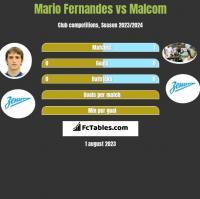 Mario Fernandes vs Malcom h2h player stats