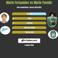 Mario Fernandes vs Mario Pavelic h2h player stats