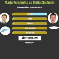 Mario Fernandes vs Nikita Chicherin h2h player stats