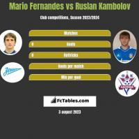 Mario Fernandes vs Ruslan Kambolov h2h player stats