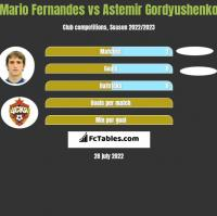 Mario Fernandes vs Astemir Gordyushenko h2h player stats