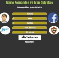 Mario Fernandes vs Ivan Oblyakov h2h player stats