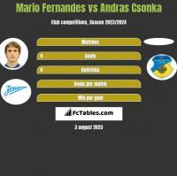 Mario Fernandes vs Andras Csonka h2h player stats