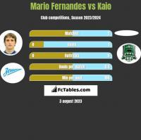 Mario Fernandes vs Kaio h2h player stats
