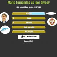 Mario Fernandes vs Igor Diveev h2h player stats