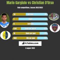 Mario Gargiulo vs Christian D'Urso h2h player stats