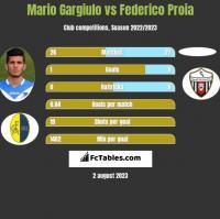 Mario Gargiulo vs Federico Proia h2h player stats