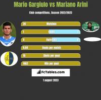Mario Gargiulo vs Mariano Arini h2h player stats