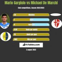 Mario Gargiulo vs Michael De Marchi h2h player stats