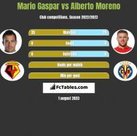 Mario Gaspar vs Alberto Moreno h2h player stats
