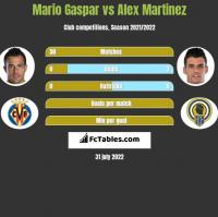 Mario Gaspar vs Alex Martinez h2h player stats