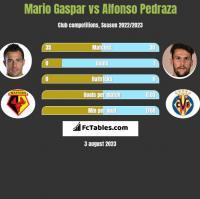 Mario Gaspar vs Alfonso Pedraza h2h player stats