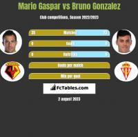 Mario Gaspar vs Bruno Gonzalez h2h player stats