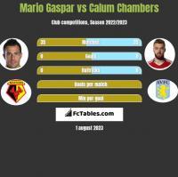 Mario Gaspar vs Calum Chambers h2h player stats