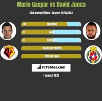 Mario Gaspar vs David Junca h2h player stats