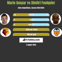 Mario Gaspar vs Dimitri Foulquier h2h player stats
