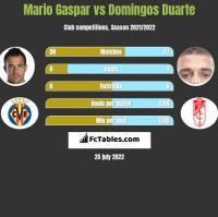 Mario Gaspar vs Domingos Duarte h2h player stats