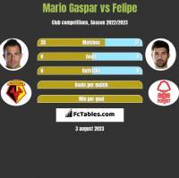 Mario Gaspar vs Felipe h2h player stats