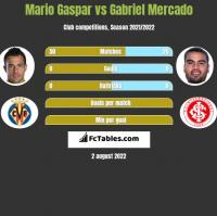 Mario Gaspar vs Gabriel Mercado h2h player stats