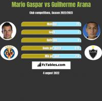 Mario Gaspar vs Guilherme Arana h2h player stats