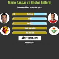 Mario Gaspar vs Hector Bellerin h2h player stats