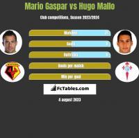 Mario Gaspar vs Hugo Mallo h2h player stats